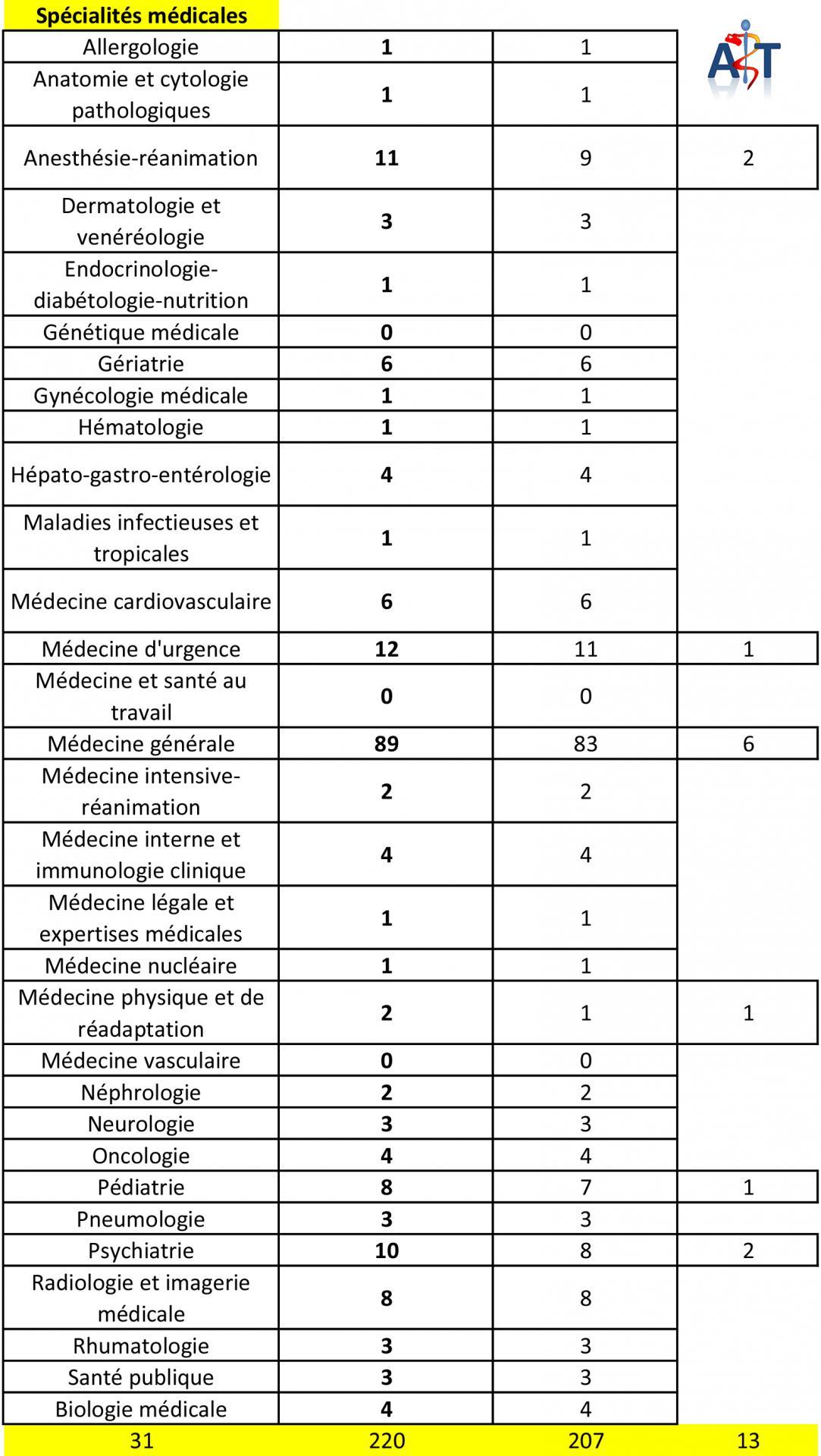 Liste de postes aux ecn 2017 subdivision de tours specialites medicales